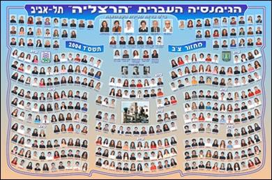 הגימנסיה העברית הרצליה מחזור צ''ב תשס''ד 2004